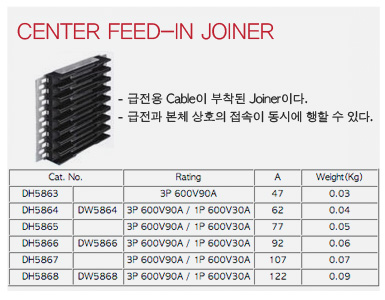 Center feed-in Joiner